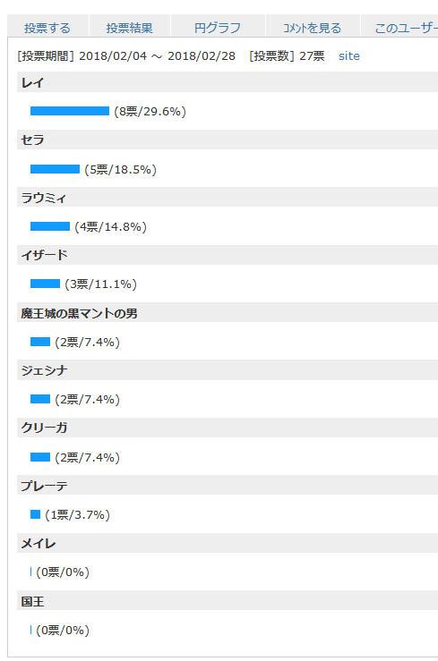 18_03_01投票結果.jpg